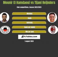 Mounir El Hamdaoui vs Tijani Reijnders h2h player stats