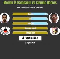 Mounir El Hamdaoui vs Claudio Gomes h2h player stats