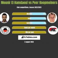 Mounir El Hamdaoui vs Peer Koopmeiners h2h player stats