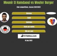Mounir El Hamdaoui vs Wouter Burger h2h player stats