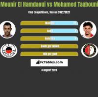 Mounir El Hamdaoui vs Mohamed Taabouni h2h player stats