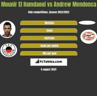 Mounir El Hamdaoui vs Andrew Mendonca h2h player stats