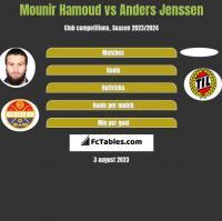 Mounir Hamoud vs Anders Jenssen h2h player stats