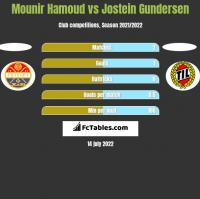 Mounir Hamoud vs Jostein Gundersen h2h player stats