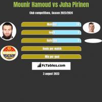 Mounir Hamoud vs Juha Pirinen h2h player stats