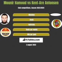 Mounir Hamoud vs Kent-Are Antonsen h2h player stats