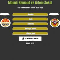 Mounir Hamoud vs Artem Sokol h2h player stats