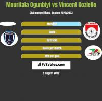 Mouritala Ogunbiyi vs Vincent Koziello h2h player stats