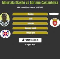 Mourtala Diakite vs Adriano Castanheira h2h player stats