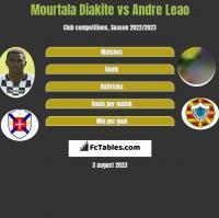 Mourtala Diakite vs Andre Leao h2h player stats