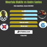 Mourtala Diakite vs Andre Santos h2h player stats