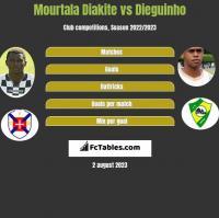 Mourtala Diakite vs Dieguinho h2h player stats