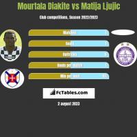 Mourtala Diakite vs Matija Ljujic h2h player stats