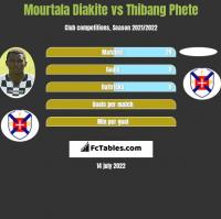 Mourtala Diakite vs Thibang Phete h2h player stats