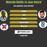 Mourtala Diakite vs Joao Amaral h2h player stats