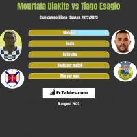 Mourtala Diakite vs Tiago Esagio h2h player stats