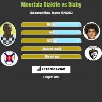 Mourtala Diakite vs Diaby h2h player stats