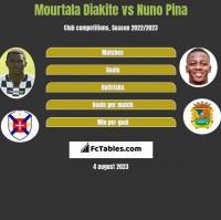 Mourtala Diakite vs Nuno Pina h2h player stats