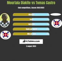 Mourtala Diakite vs Tomas Castro h2h player stats