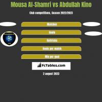 Mousa Al-Shamri vs Abdullah Kino h2h player stats
