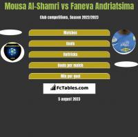 Mousa Al-Shamri vs Faneva Andriatsima h2h player stats