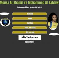 Mousa Al-Shamri vs Mohammed Al-Sahlawi h2h player stats