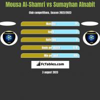 Mousa Al-Shamri vs Sumayhan Alnabit h2h player stats