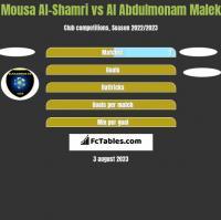 Mousa Al-Shamri vs Al Abdulmonam Malek h2h player stats