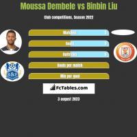 Moussa Dembele vs Binbin Liu h2h player stats