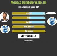 Moussa Dembele vs Bo Jin h2h player stats