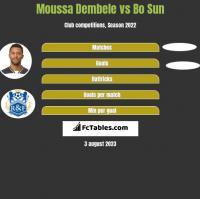 Moussa Dembele vs Bo Sun h2h player stats