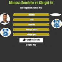 Moussa Dembele vs Chugui Ye h2h player stats