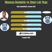 Moussa Dembele vs Chun Lok Than h2h player stats