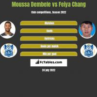 Moussa Dembele vs Feiya Chang h2h player stats