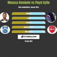 Moussa Dembele vs Floyd Ayite h2h player stats
