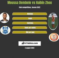 Moussa Dembele vs Haibin Zhou h2h player stats