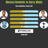 Moussa Dembele vs Harry Winks h2h player stats