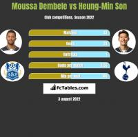Moussa Dembele vs Heung-Min Son h2h player stats