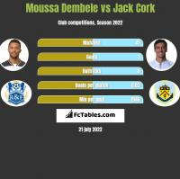 Moussa Dembele vs Jack Cork h2h player stats