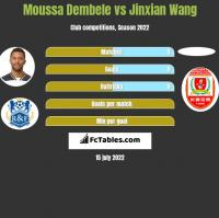 Moussa Dembele vs Jinxian Wang h2h player stats