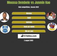 Moussa Dembele vs Junmin Hao h2h player stats