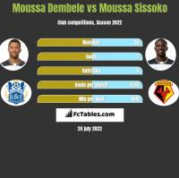 Moussa Dembele vs Moussa Sissoko h2h player stats