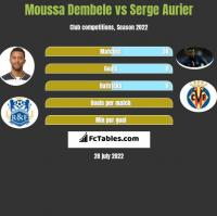 Moussa Dembele vs Serge Aurier h2h player stats