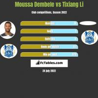 Moussa Dembele vs Tixiang Li h2h player stats