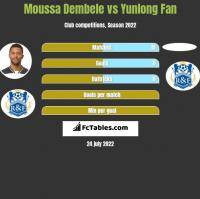 Moussa Dembele vs Yunlong Fan h2h player stats