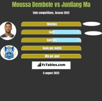 Moussa Dembele vs Junliang Ma h2h player stats