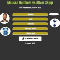 Moussa Dembele vs Oliver Skipp h2h player stats