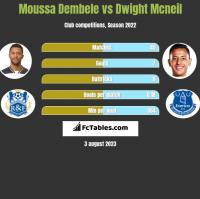 Moussa Dembele vs Dwight Mcneil h2h player stats