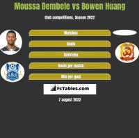 Moussa Dembele vs Bowen Huang h2h player stats
