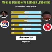 Moussa Dembele vs Anthony Limbombe h2h player stats